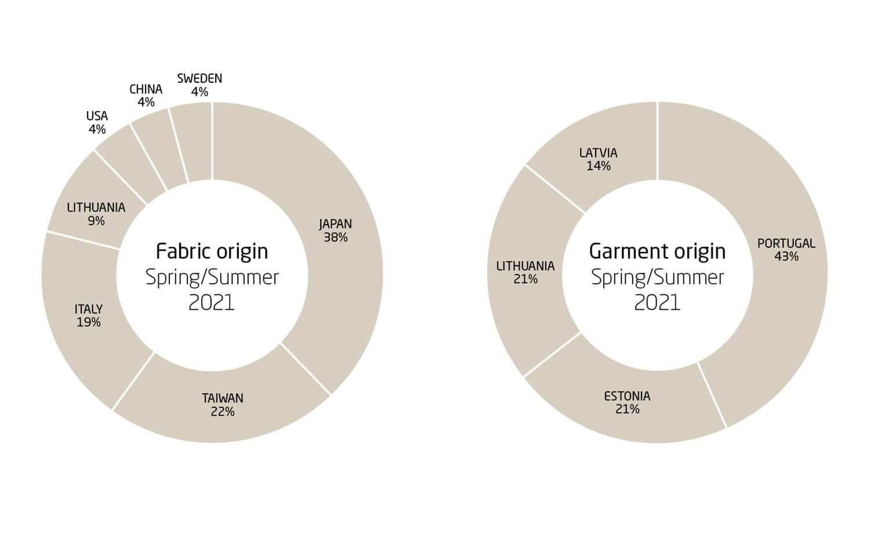 Houdini-sportswear_Garment-Fabric_Origin_S21_7.jpg
